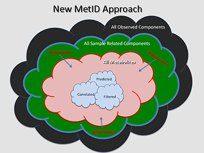 New Metabolite Data Processing Approach
