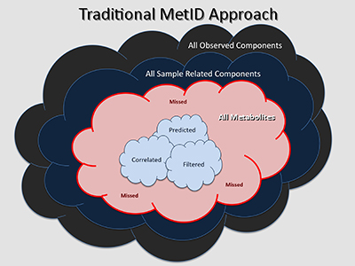 Traditional Metabolite Data Processing Approach
