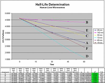 Half-Life Determination
